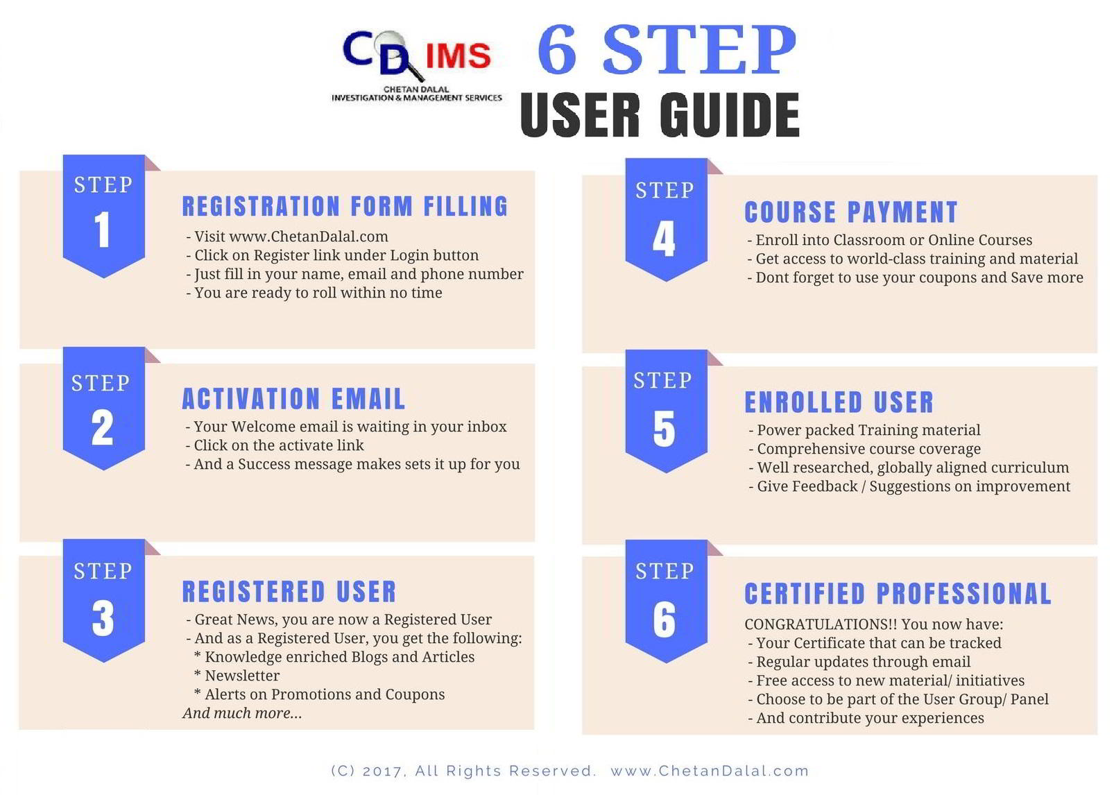 CDIMS User Guide
